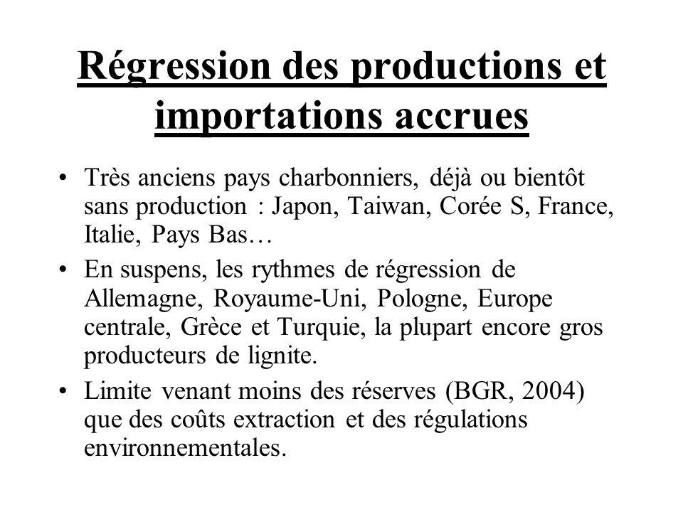 Régression des productions et importations accrues