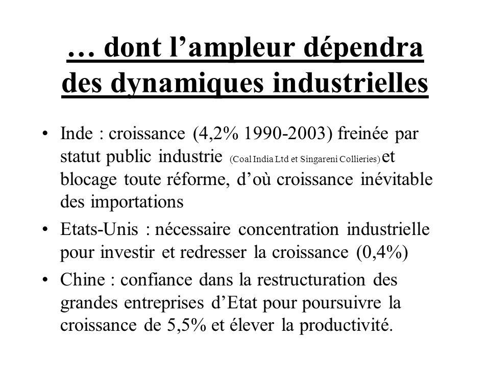 … dont l'ampleur dépendra des dynamiques industrielles