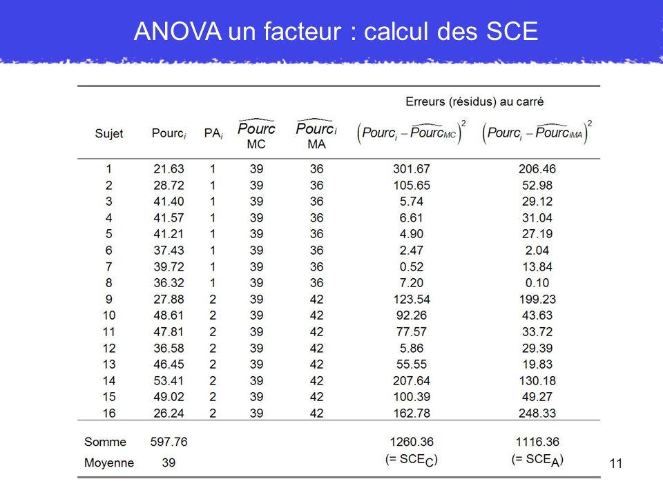 ANOVA un facteur : calcul des SCE