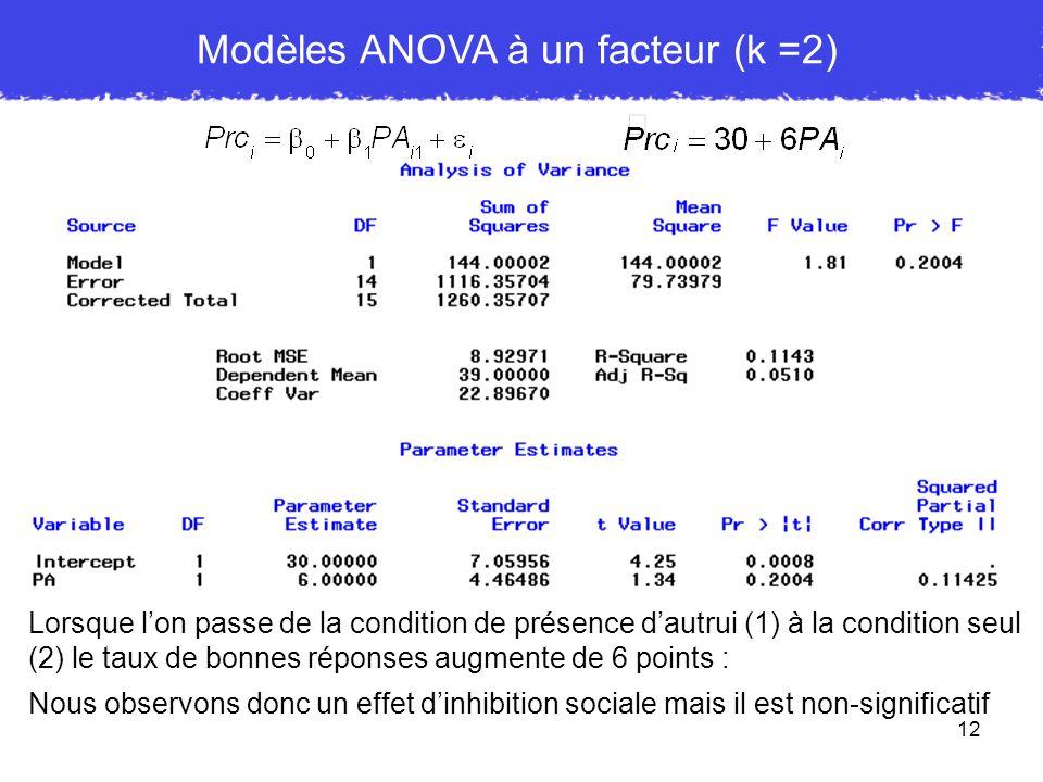 Modèles ANOVA à un facteur (k =2)