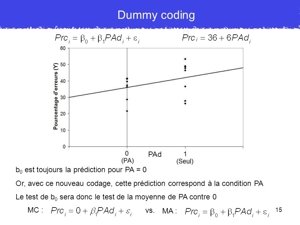 Dummy coding PAd b0 est toujours la prédiction pour PA = 0