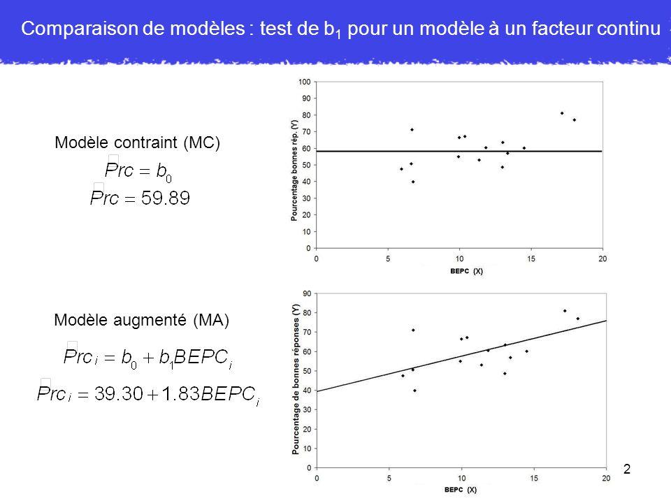 Comparaison de modèles : test de b1 pour un modèle à un facteur continu