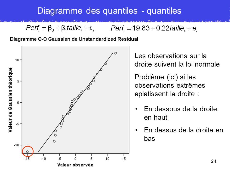 Diagramme des quantiles - quantiles