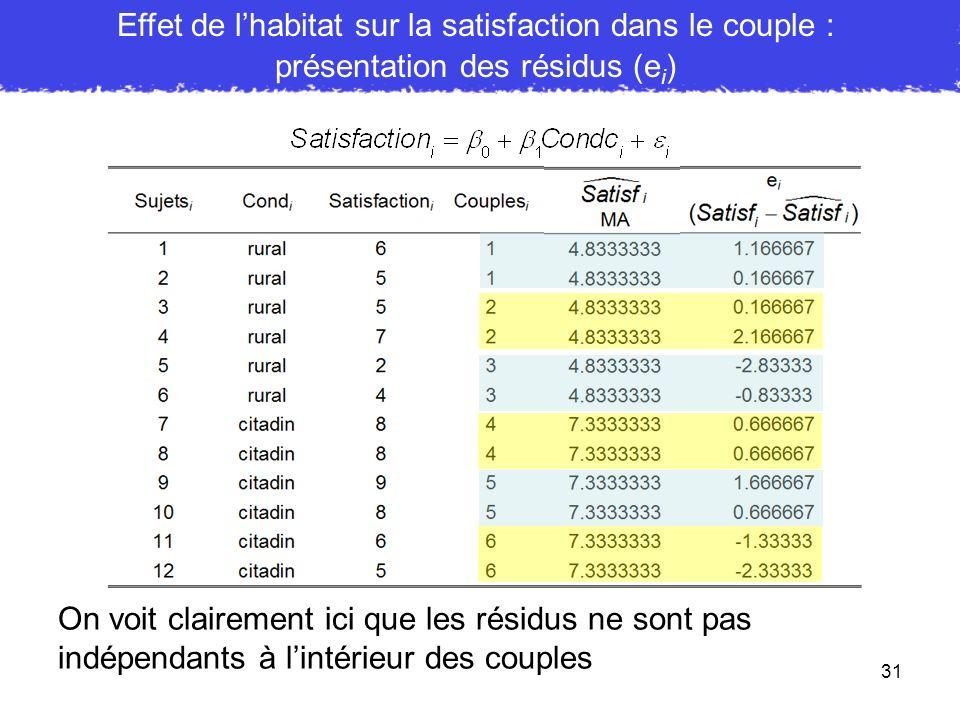 Effet de l'habitat sur la satisfaction dans le couple :