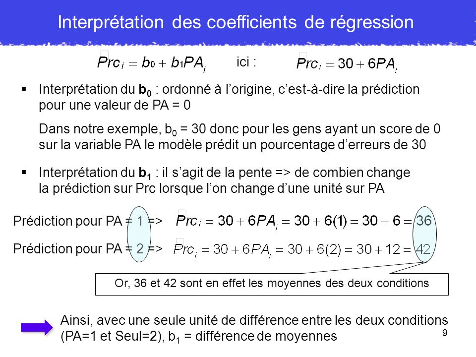 Interprétation des coefficients de régression