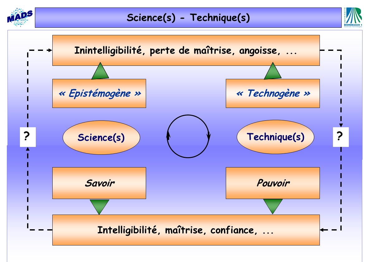 Science(s) - Technique(s)