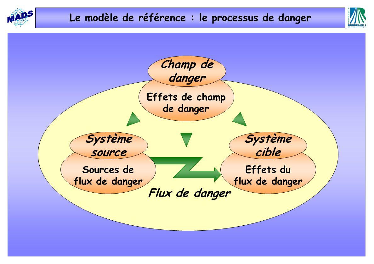 Le modèle de référence : le processus de danger