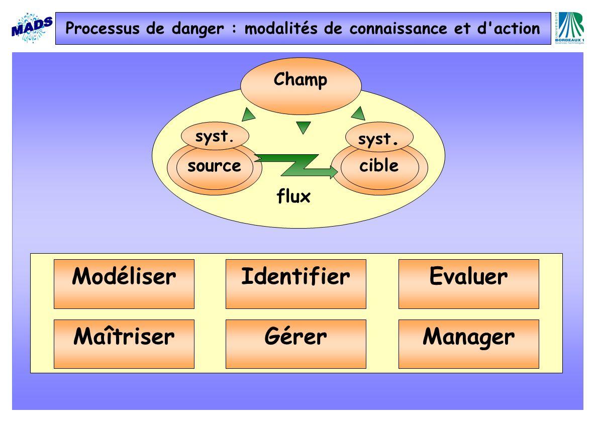 Processus de danger : modalités de connaissance et d action