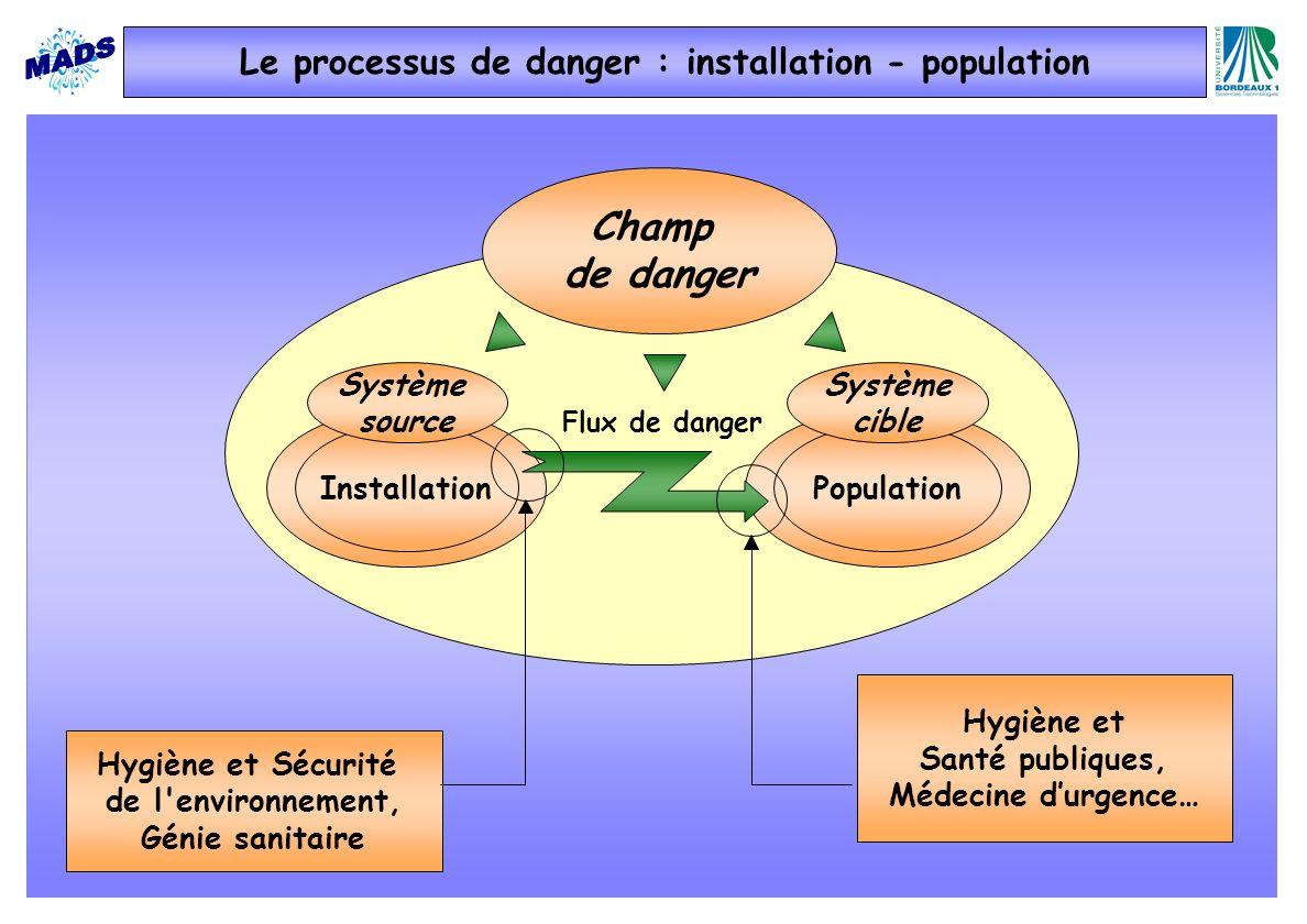 Le processus de danger : installation - population