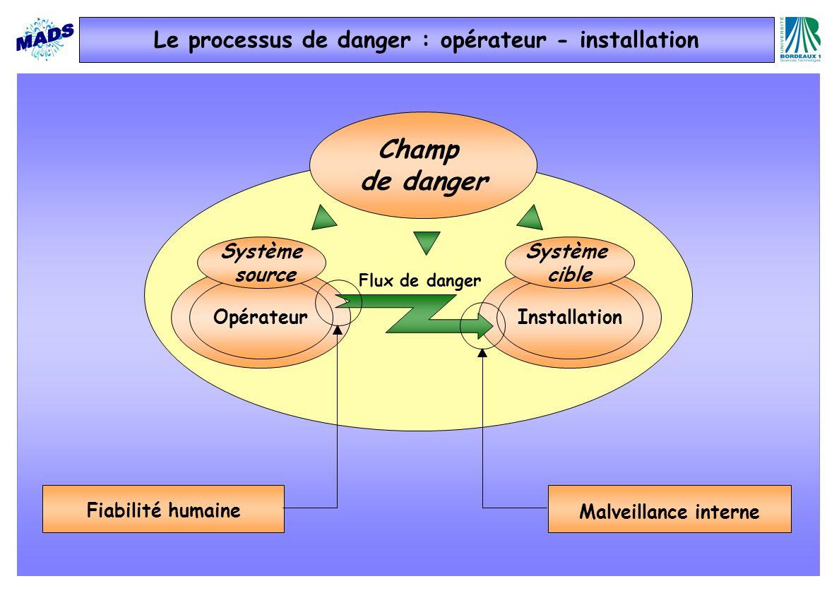 Le processus de danger : opérateur - installation