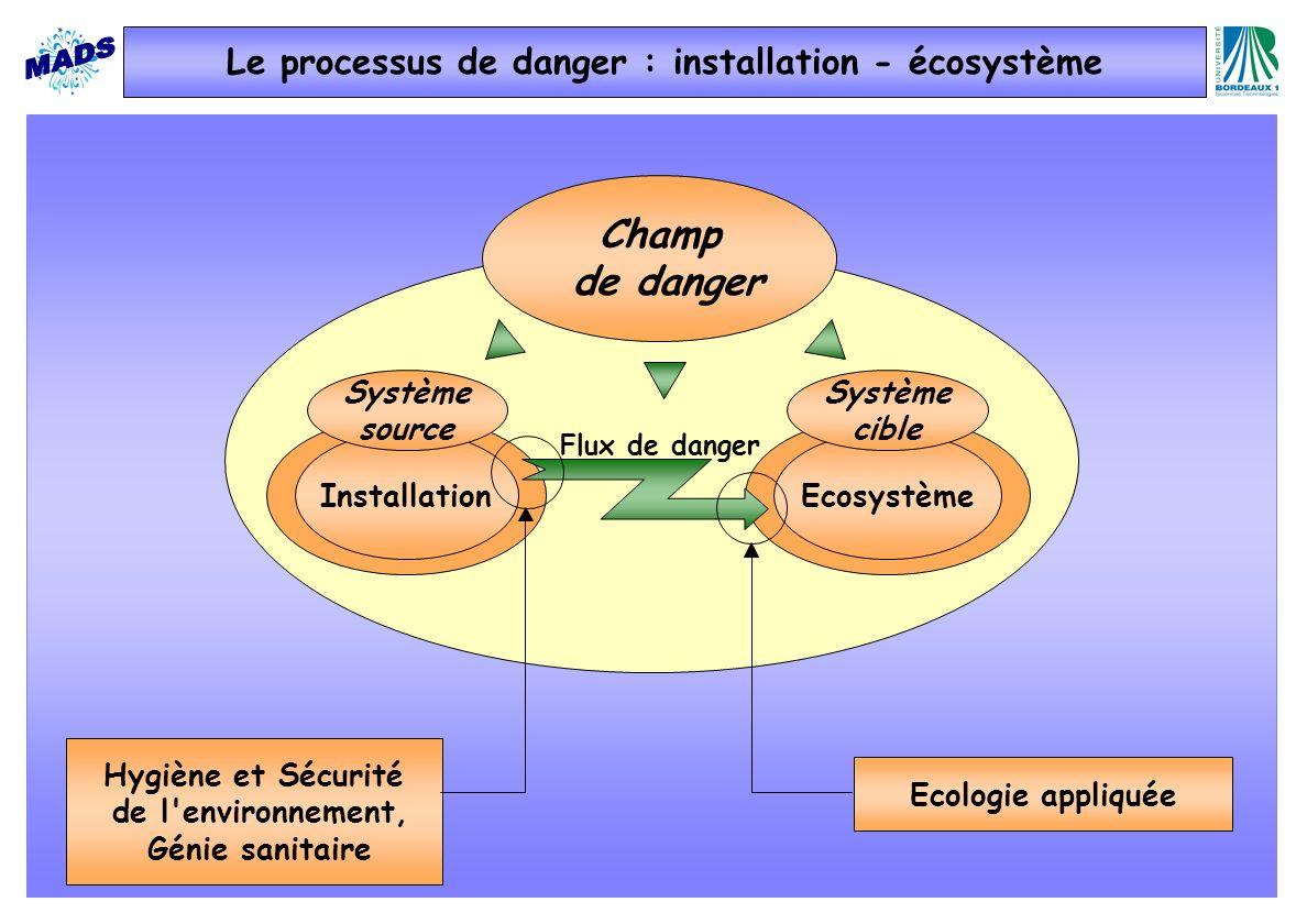Le processus de danger : installation - écosystème