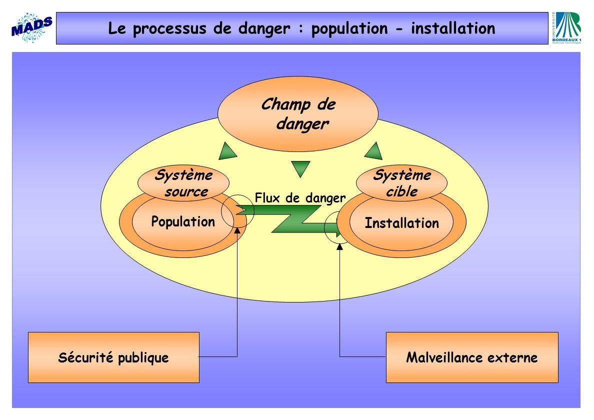Le processus de danger : population - installation