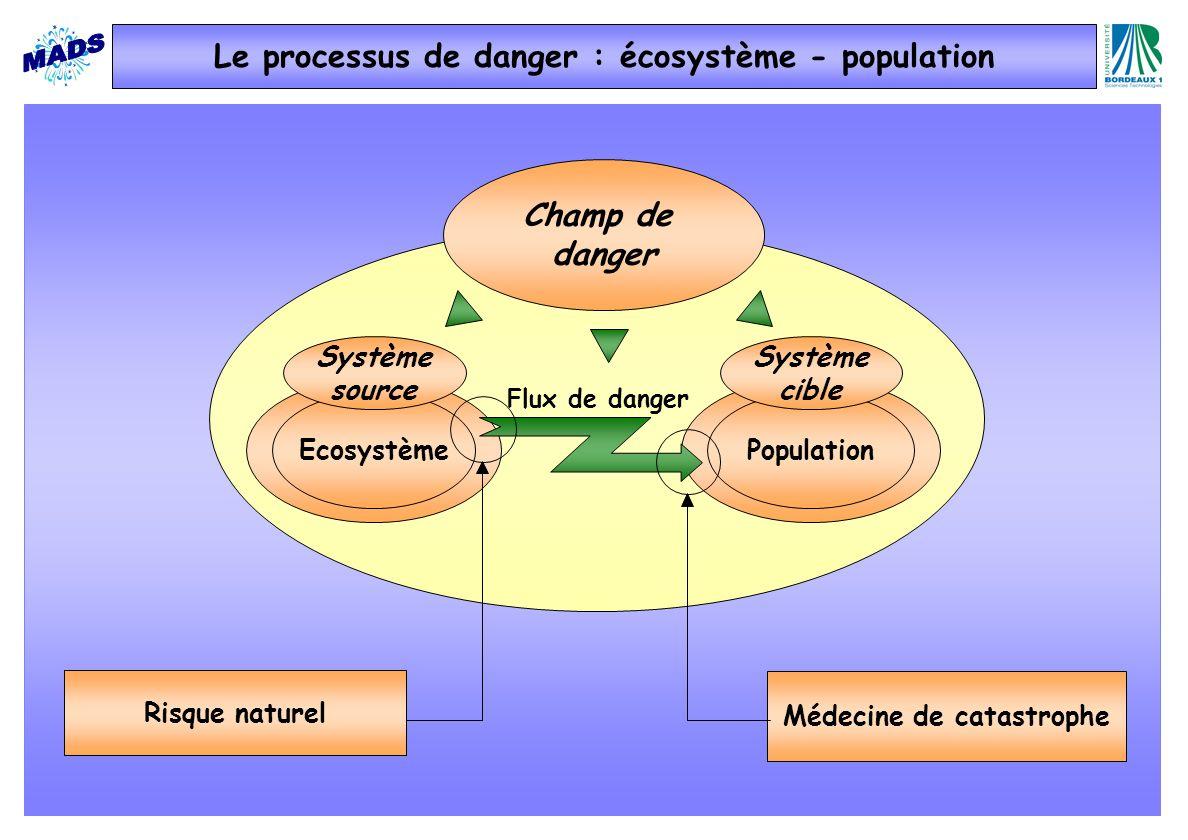 Le processus de danger : écosystème - population