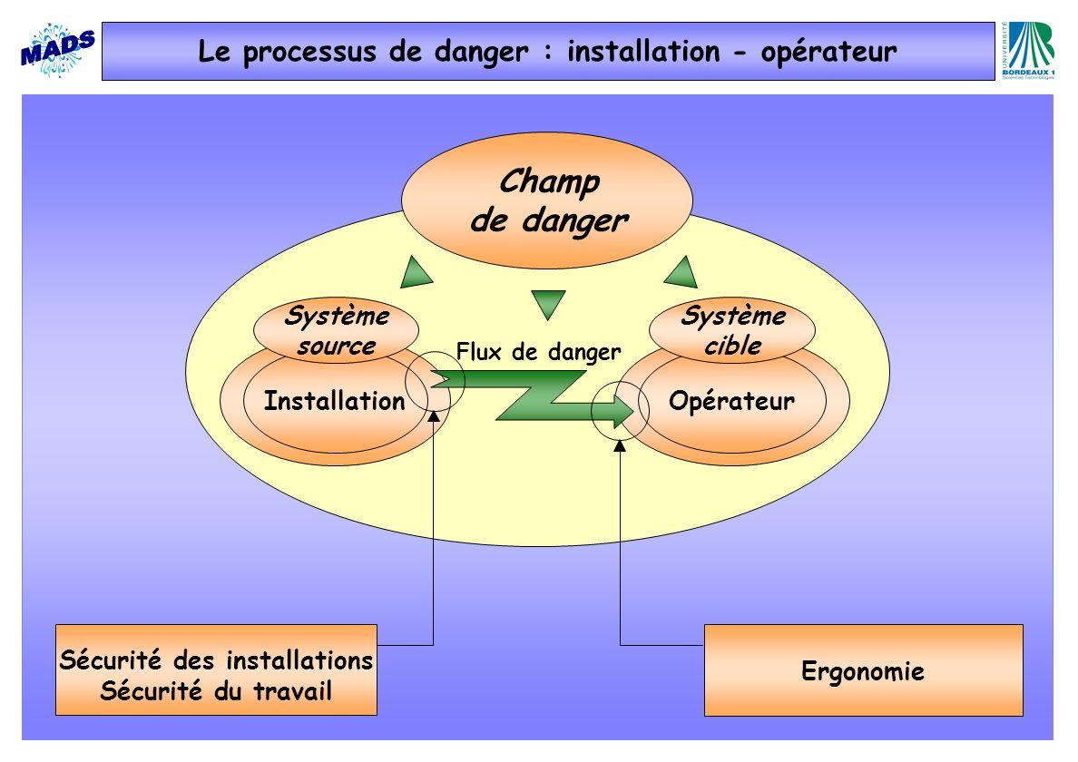 Le processus de danger : installation - opérateur