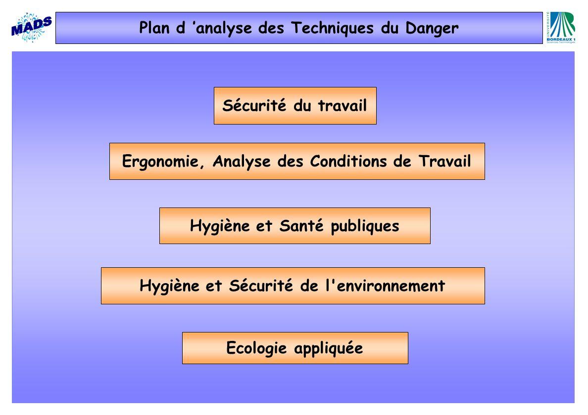 Plan d 'analyse des Techniques du Danger