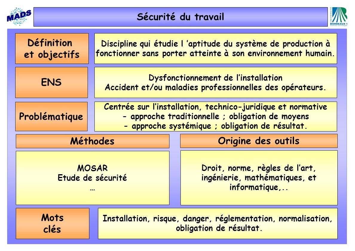 Sécurité du travail Définition et objectifs ENS Problématique Méthodes