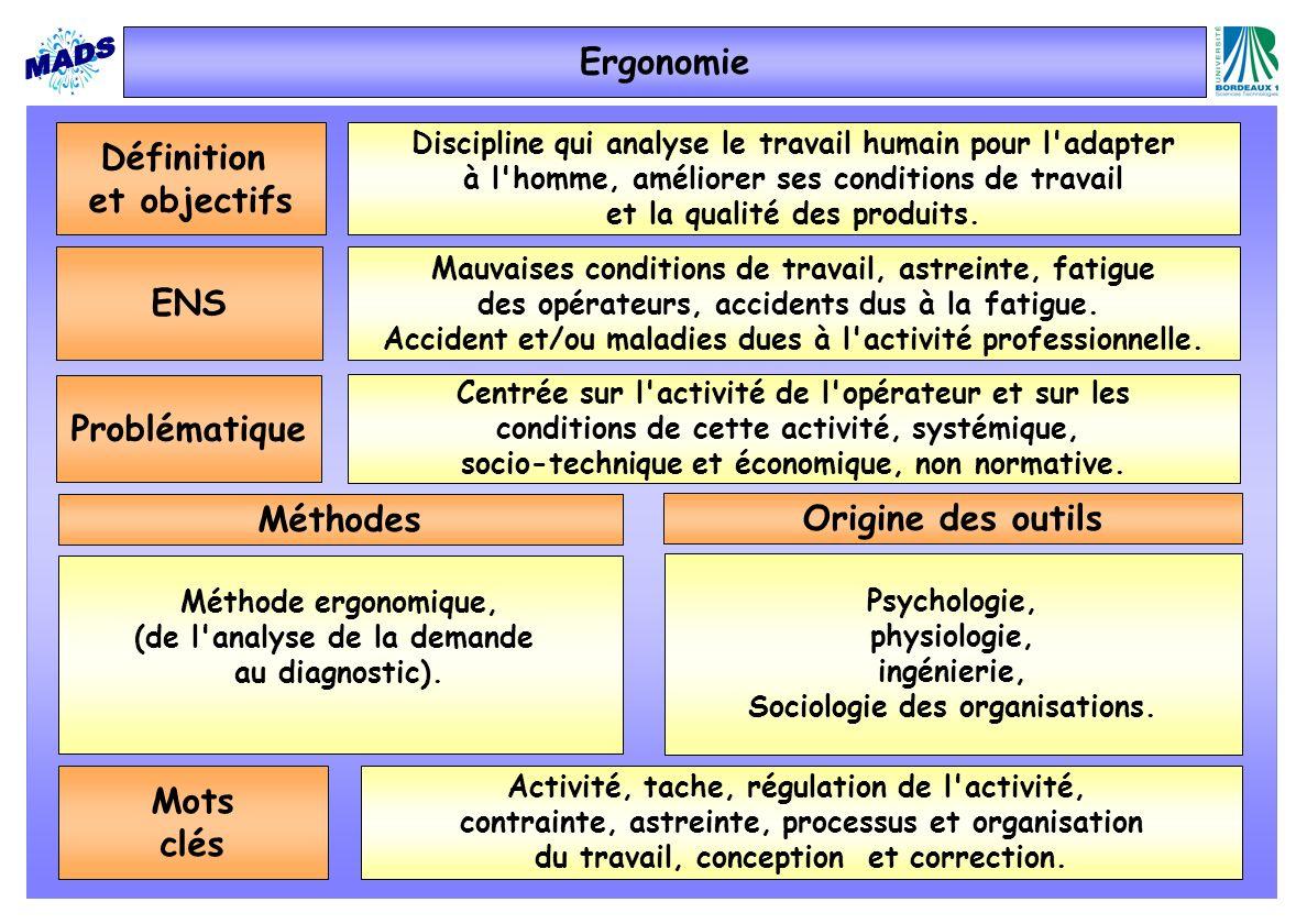 Ergonomie Définition et objectifs ENS Problématique Méthodes
