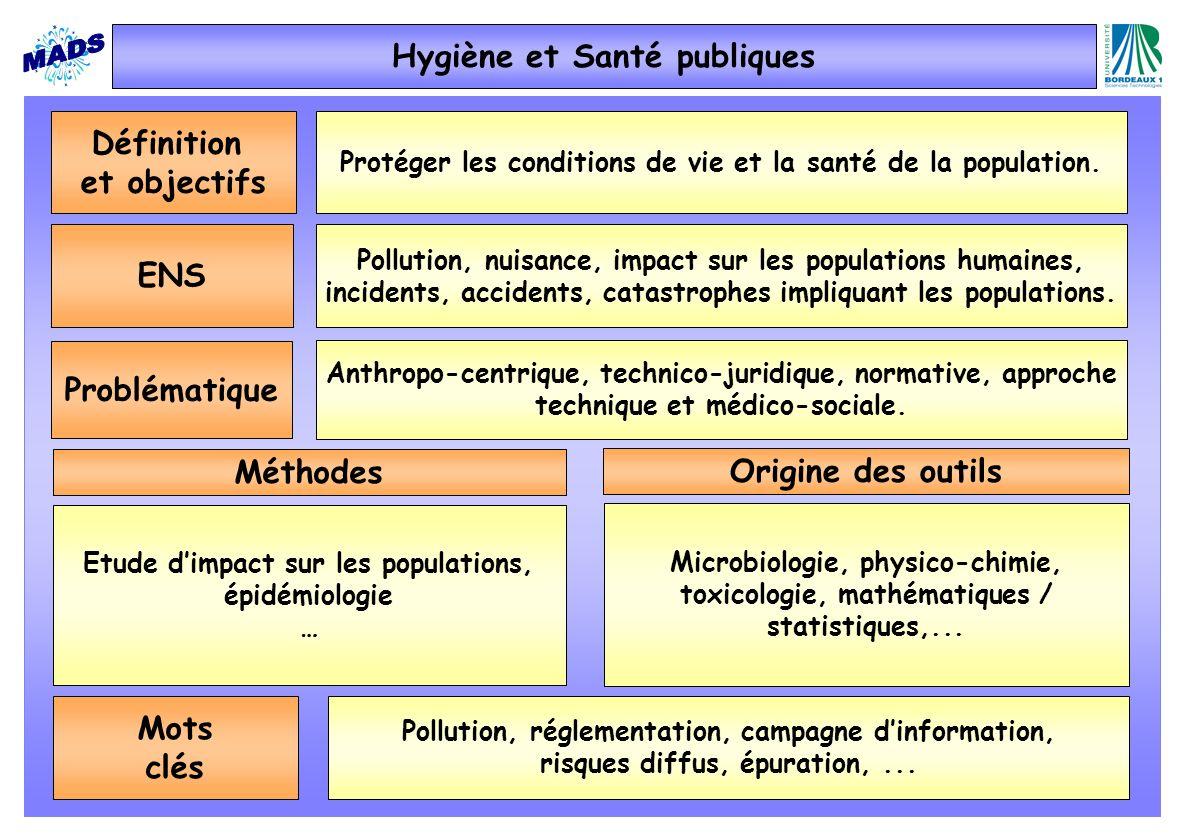 Hygiène et Santé publiques