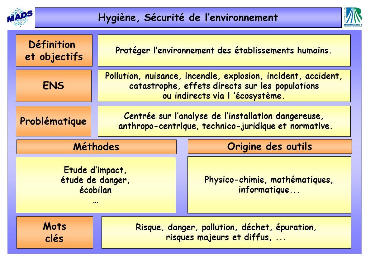 Hygiène, Sécurité de l'environnement