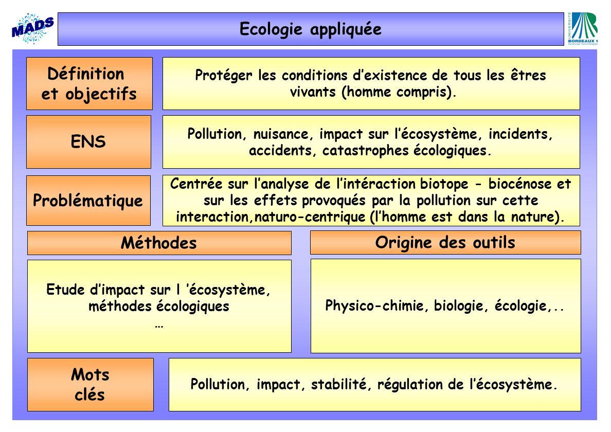 Ecologie appliquée Définition et objectifs ENS Problématique Méthodes