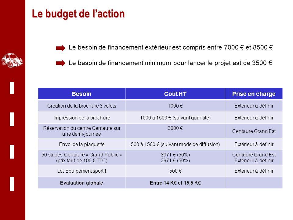 Le budget de l'action Le besoin de financement extérieur est compris entre 7000 € et 8500 €