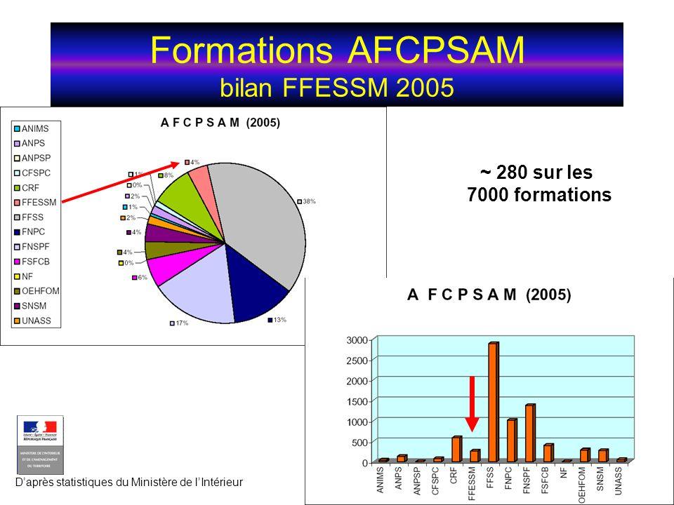 Formations AFCPSAM bilan FFESSM 2005