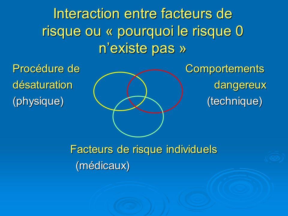 Interaction entre facteurs de risque ou « pourquoi le risque 0 n'existe pas »