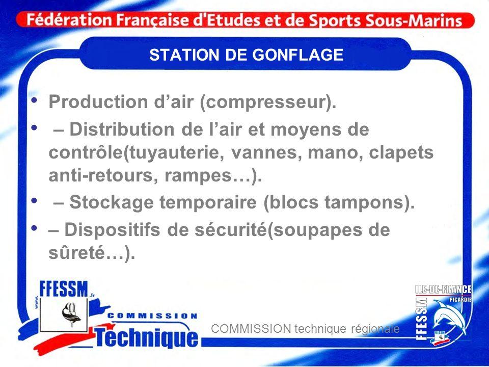 Production d'air (compresseur).