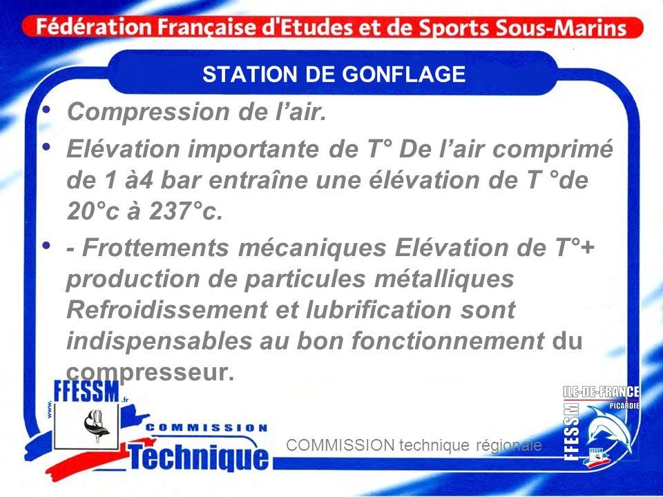 STATION DE GONFLAGE Compression de l'air. Elévation importante de T° De l'air comprimé de 1 à4 bar entraîne une élévation de T °de 20°c à 237°c.