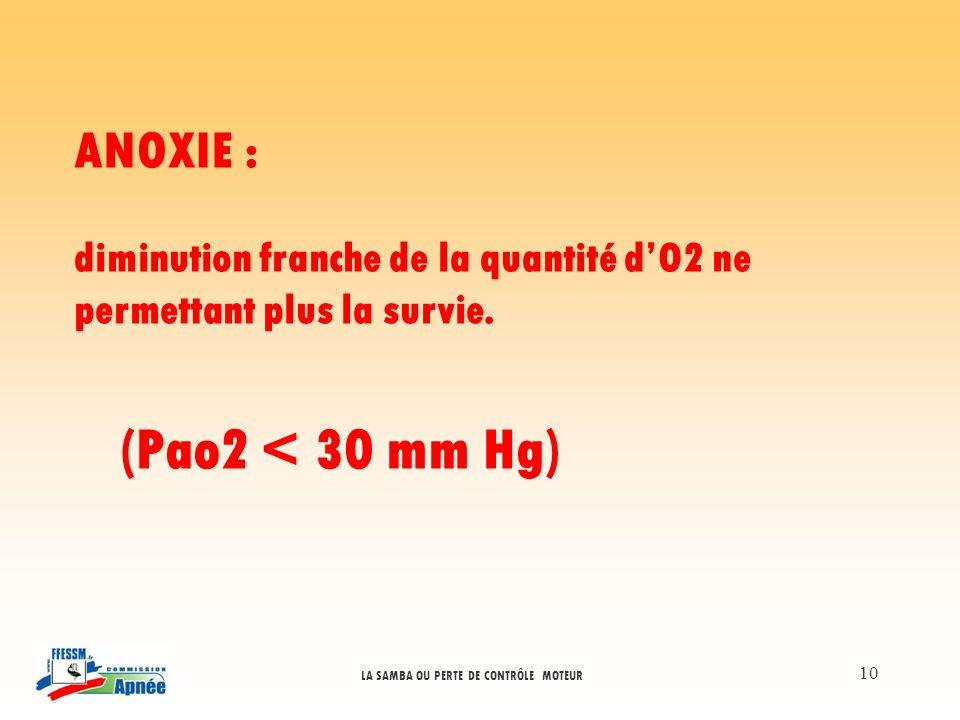 (Pao2 < 30 mm Hg) ANOXIE :