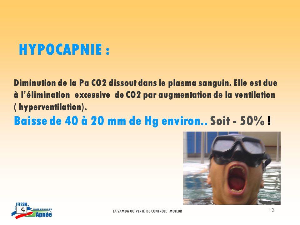 HYPOCAPNIE : Baisse de 40 à 20 mm de Hg environ.. Soit - 50% !