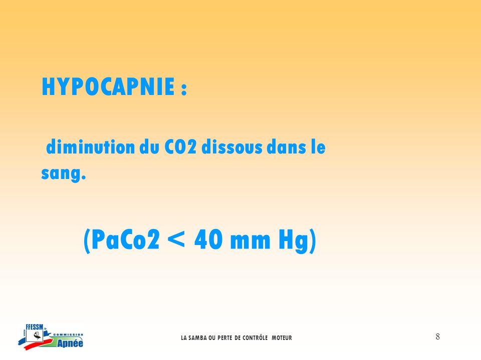(PaCo2 < 40 mm Hg) HYPOCAPNIE :