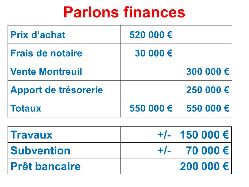 Parlons finances Travaux +/- 150 000 € Subvention +/- 70 000 €