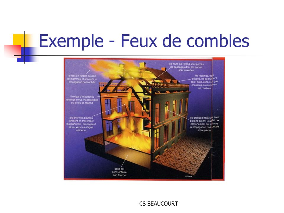 Exemple - Feux de combles