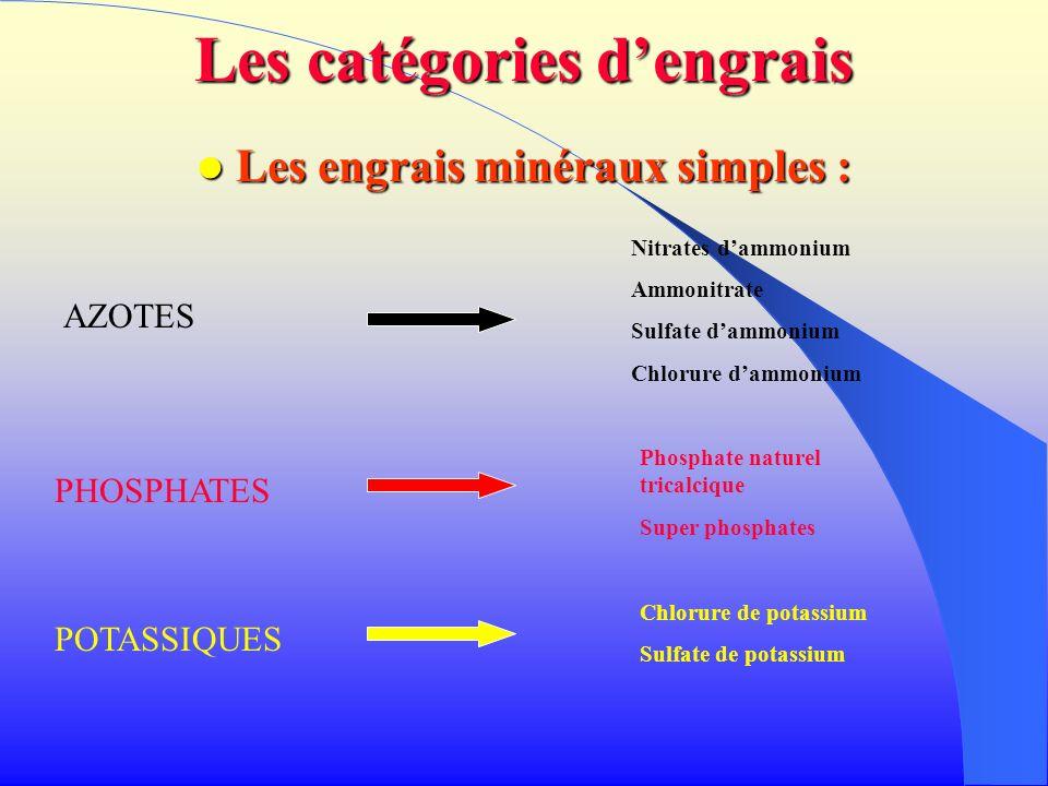 Les catégories d'engrais