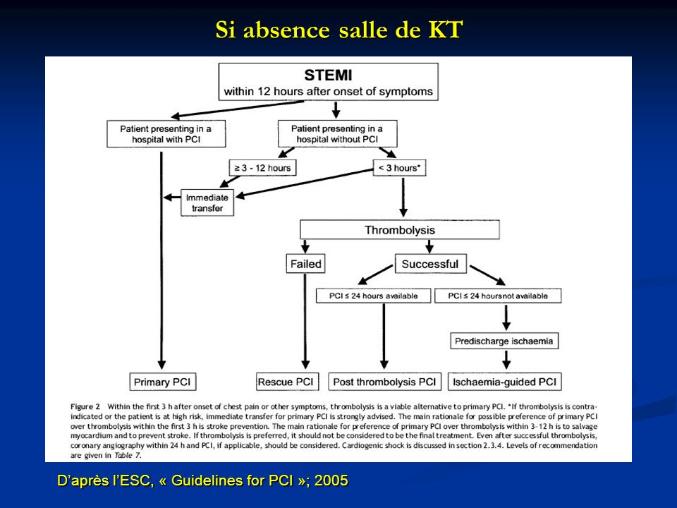 Si absence salle de KT D'après l'ESC, « Guidelines for PCI »; 2005