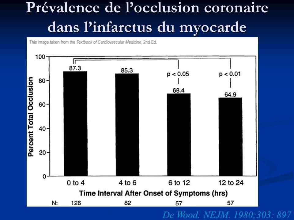 Prévalence de l'occlusion coronaire dans l'infarctus du myocarde