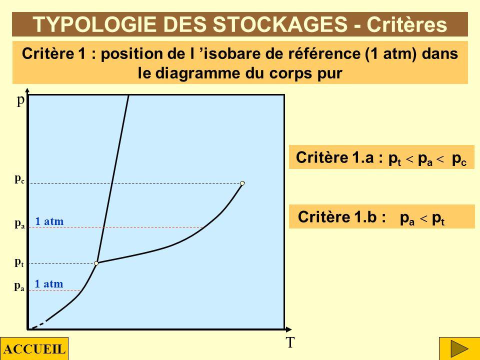 TYPOLOGIE DES STOCKAGES - Critères