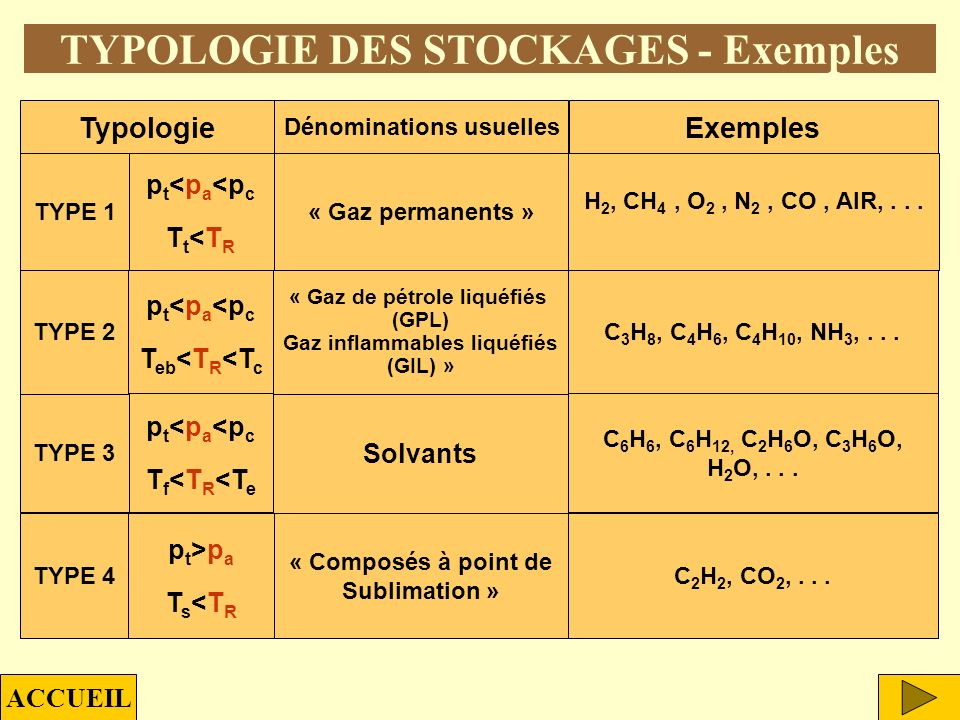 TYPOLOGIE DES STOCKAGES - Exemples
