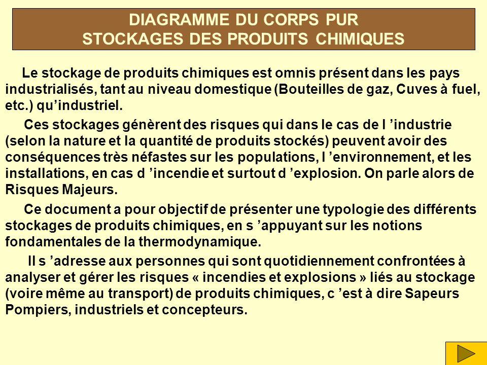 DIAGRAMME DU CORPS PUR STOCKAGES DES PRODUITS CHIMIQUES