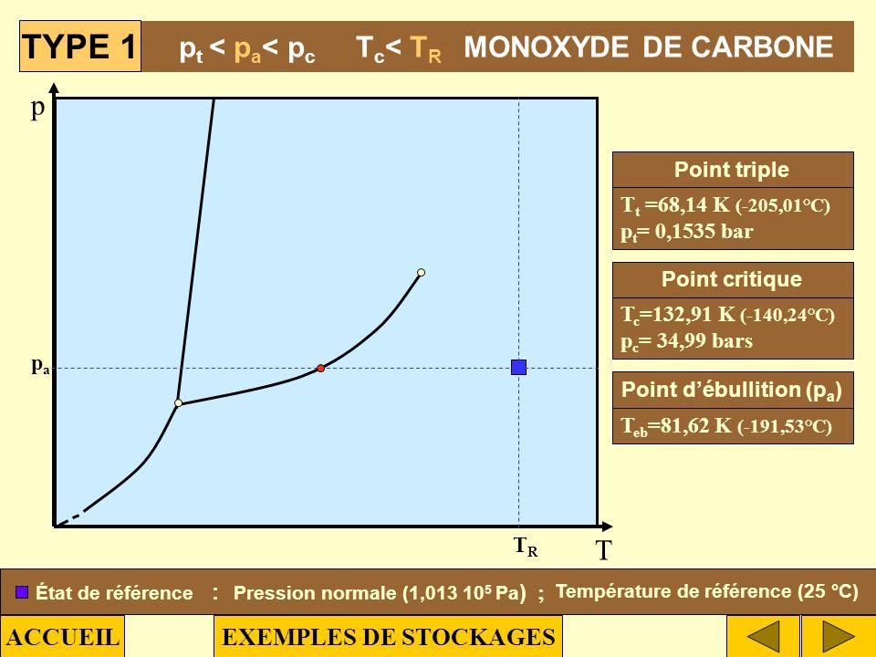 pt < pa< pc Tc< TR MONOXYDE DE CARBONE
