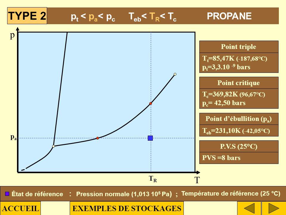 TYPE 2 pt < pa< pc Teb< TR< Tc PROPANE p T ACCUEIL