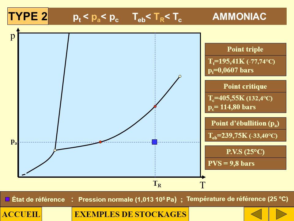 TYPE 2 pt < pa< pc Teb< TR< Tc AMMONIAC p T ACCUEIL
