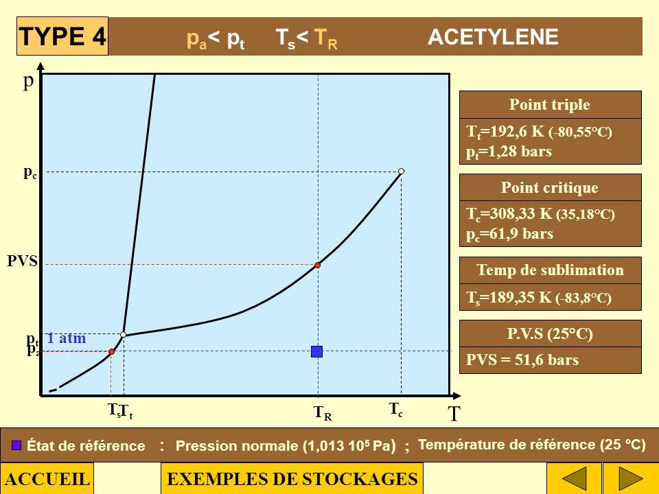 Pression normale (1,013 105 Pa) ; Température de référence (25 °C)