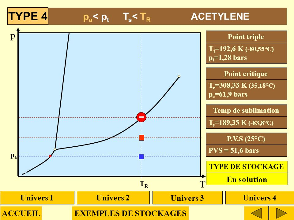 TYPE 4 pa< pt Ts< TR ACETYLENE p T En solution Univers 1