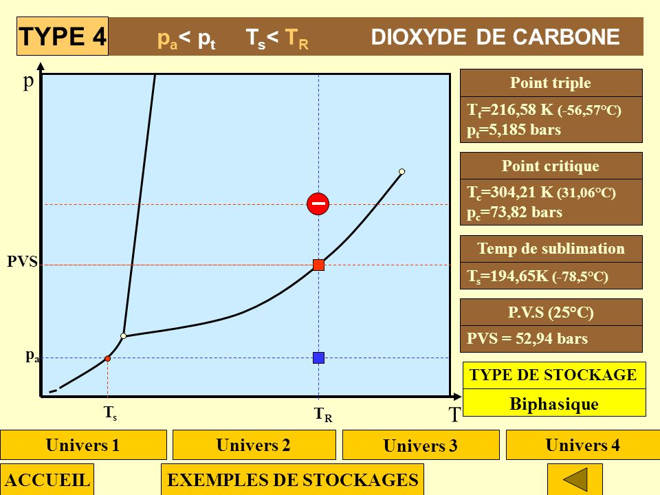 TYPE 4 pa< pt Ts< TR DIOXYDE DE CARBONE p T Biphasique Univers 1