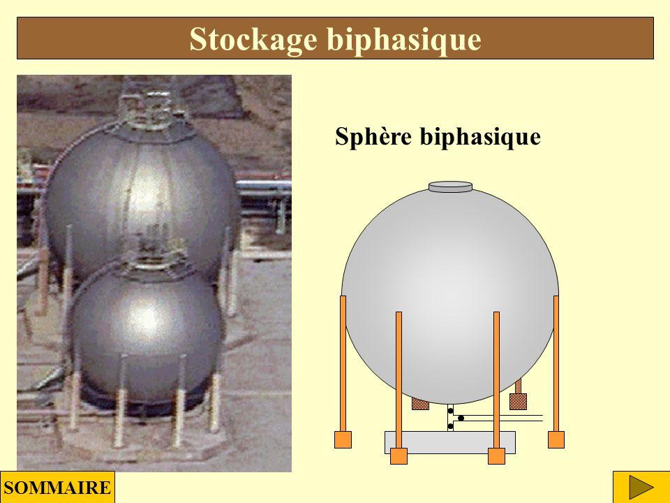 Stockage biphasique Sphère biphasique SOMMAIRE