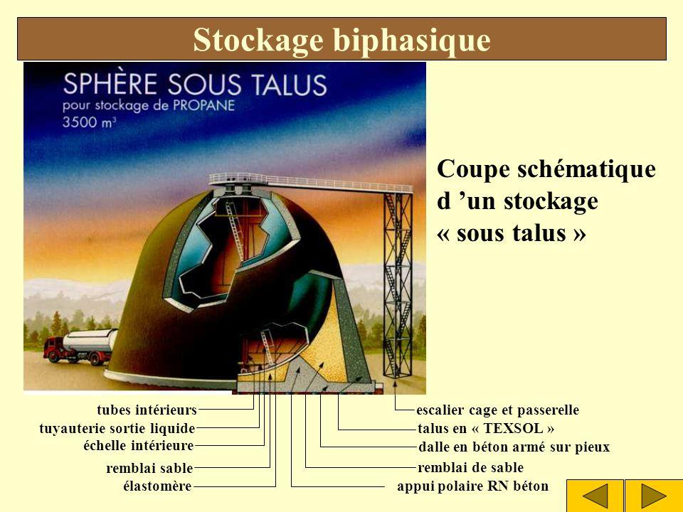Stockage biphasique Coupe schématique d 'un stockage « sous talus »