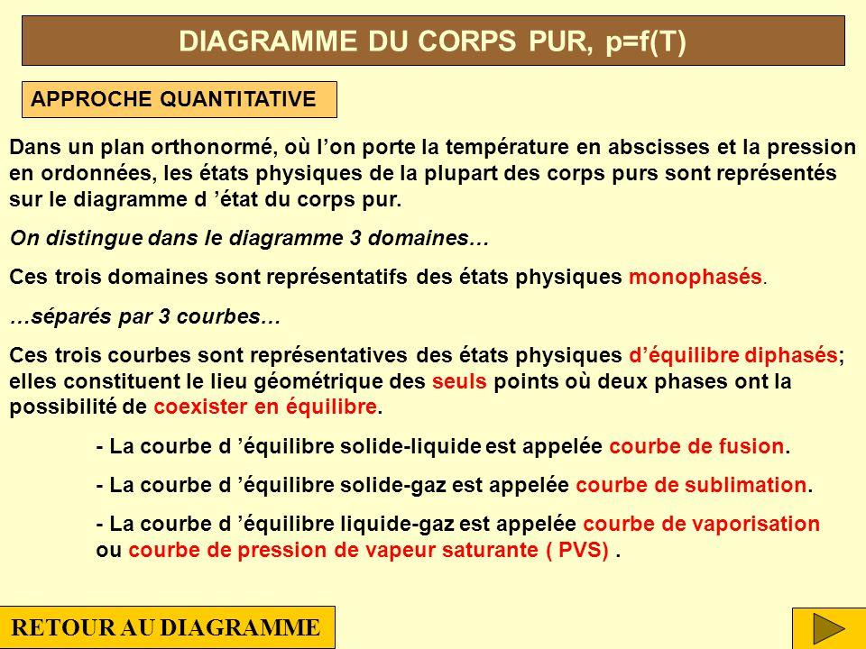 DIAGRAMME DU CORPS PUR, p=f(T)