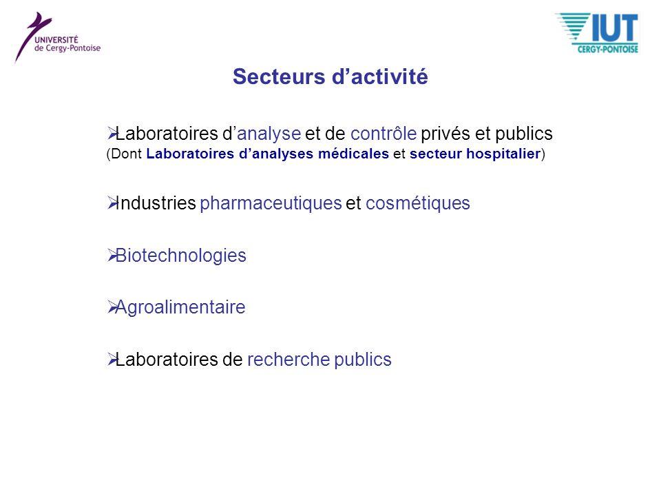 Secteurs d'activité Laboratoires d'analyse et de contrôle privés et publics. (Dont Laboratoires d'analyses médicales et secteur hospitalier)